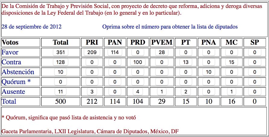 Votación General Cámara de Diputados Reforma Laboral