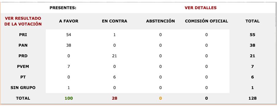 Votación General en la Cámara de Senadores Reforma Laboral
