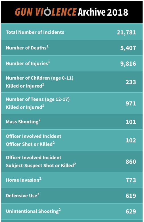 incidentes por armas en Estados Unidos