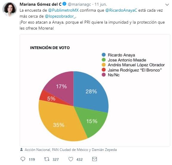 Encuesta compartida por Mariana Gómez del Campo.