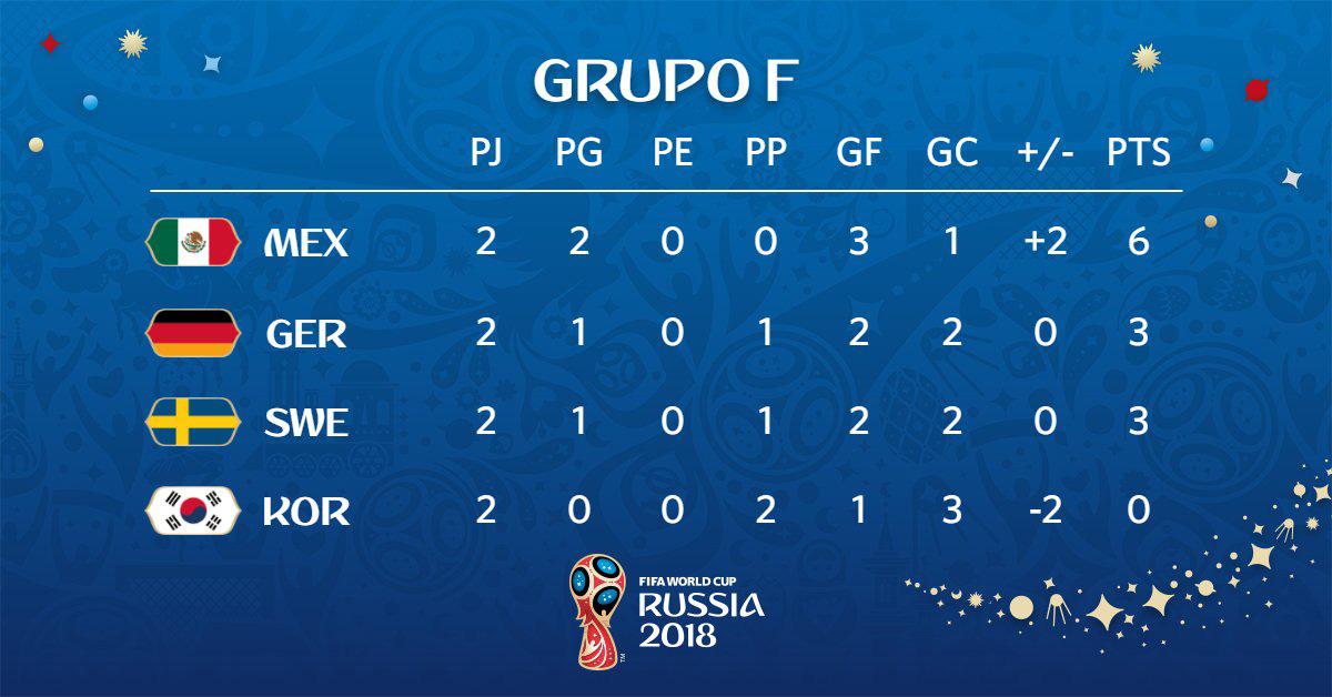 Desempate Grupo México