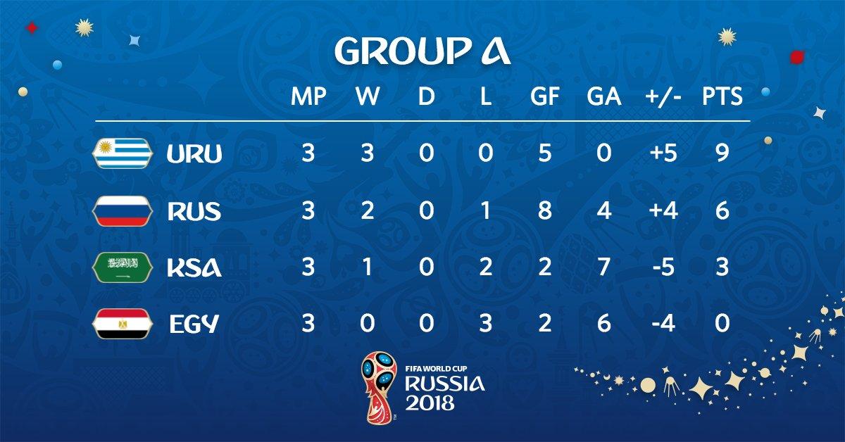 Así quedó el Grupo A de Rusia 2018