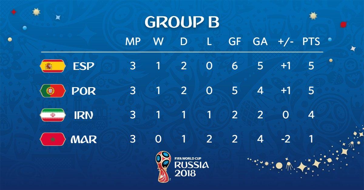 Así quedó el Grupo B de Rusia 2018
