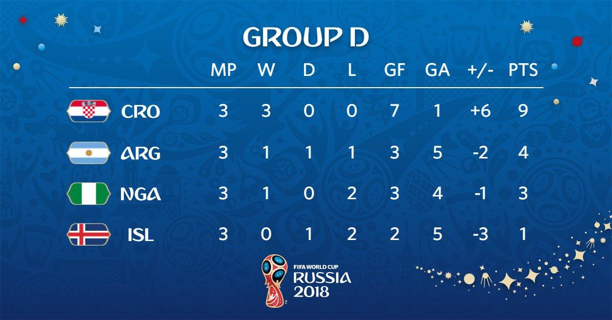 Así quedó el Grupo D de Rusia 2018