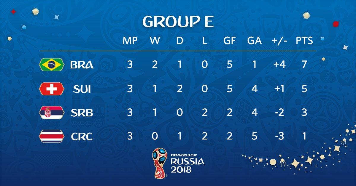 Así quedó el Grupo E de Rusia 2018