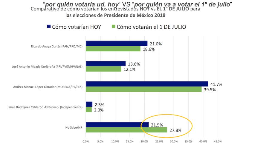 Encuesta Coparmex elecciones 2018