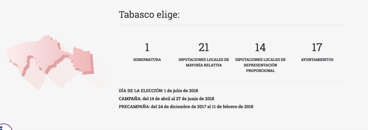 INE-Tabasco-elecciones-2018-datos