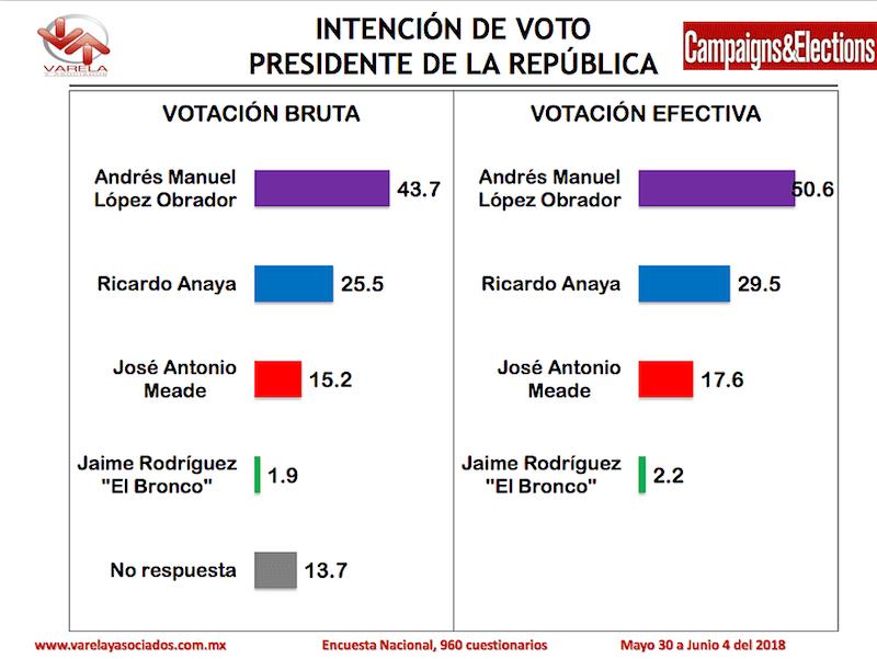 Varela-encuesta-junio-2018