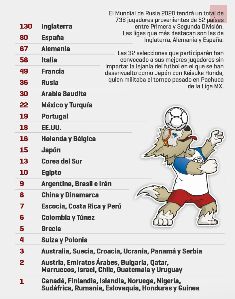 Ligas que aportan más jugadores al mundial