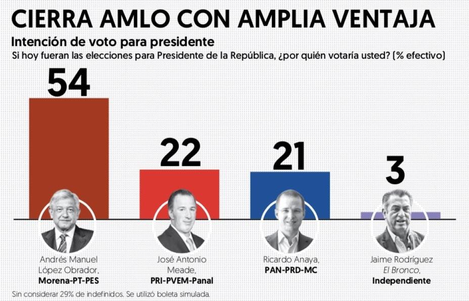Encuesta elección presidencial / Junio 2018