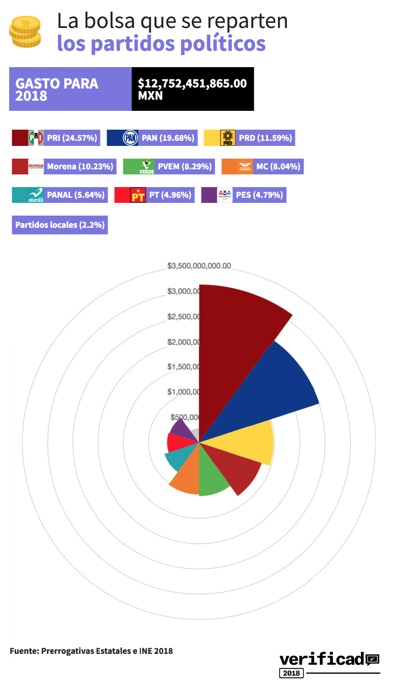 financiamiento-partidos-2018-verificadofinanciamiento-partidos-2018-verificado