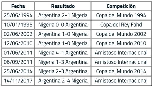 Historial entre Argentina y Nigeria