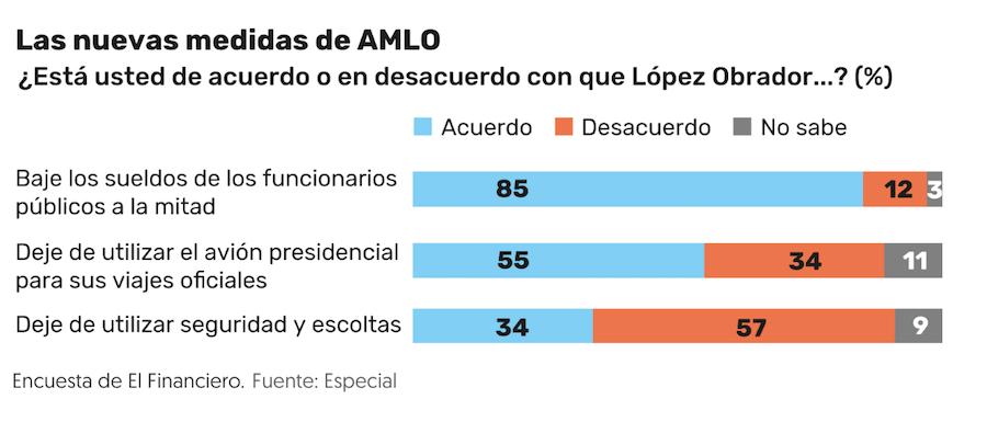 AMLO encuesta El Financiero