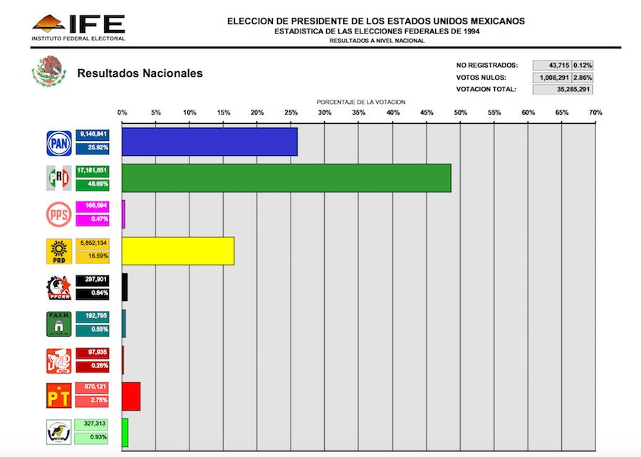 Estadística de las elecciones presidenciales 1994
