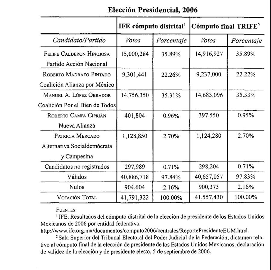 Elección presidencial 2006