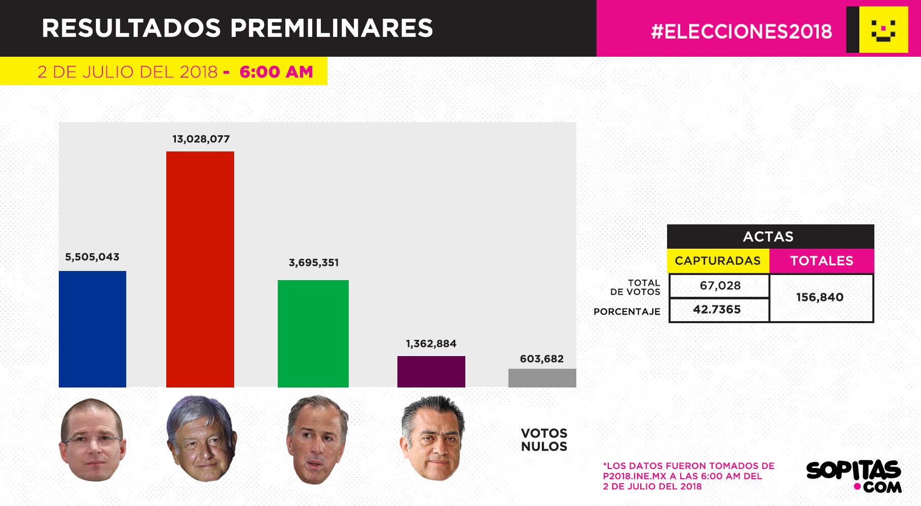 Conteo PREP de las elecciones 2018 a las 6 de la mañana