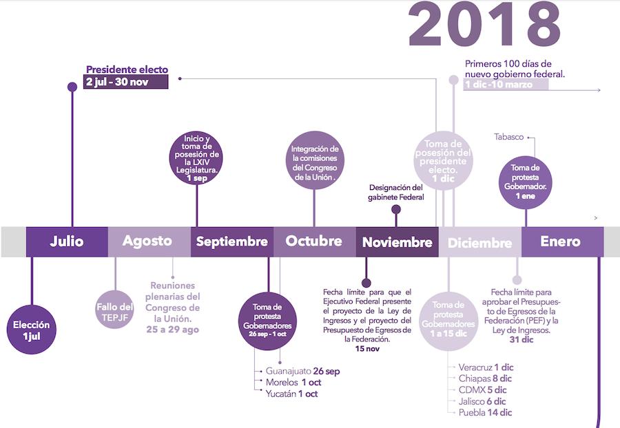 Cronograma transición 2018