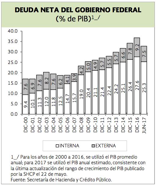 Bonos y más bonos: los gastos en la alta burocracia mexicana