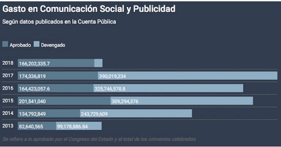 Gasto gobierno de Guanajuato