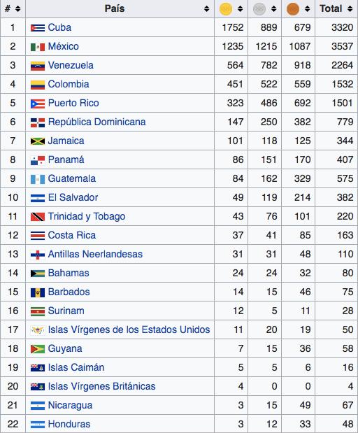 uegos Centroamericanos y del Caribe