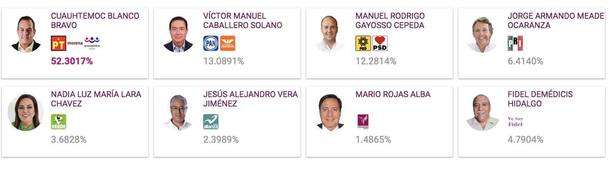 Resultados PREP Elecciones Morelos