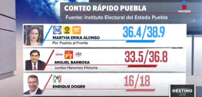 Conteo rápido en Puebla, Imagen TV
