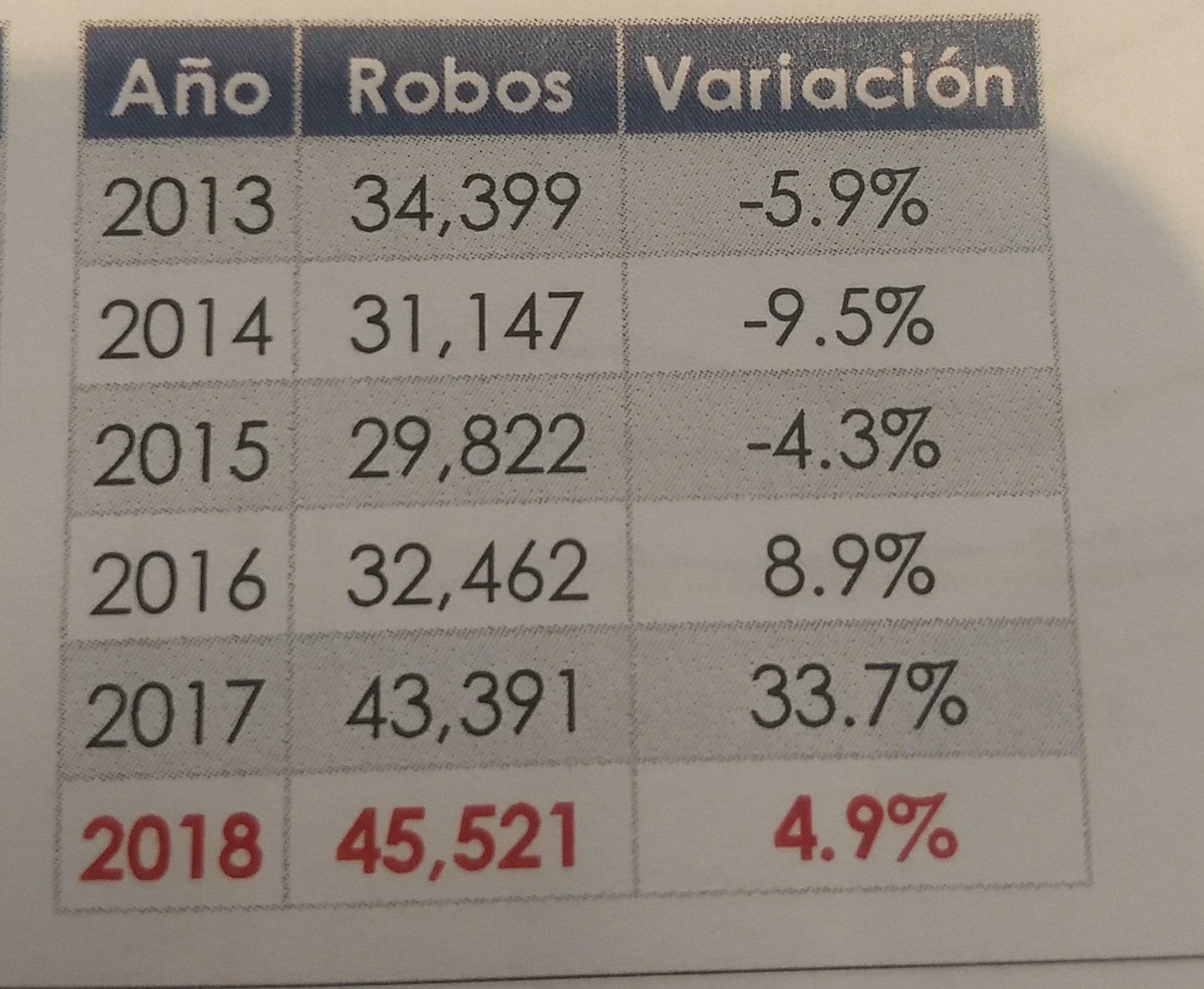 ¡Malhechores! El robo de autos asegurados aumentó en el 2018