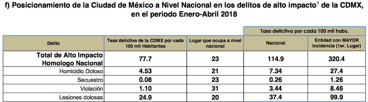 La delegación Cuauhtémoc es la más peligrosa de la CDMX
