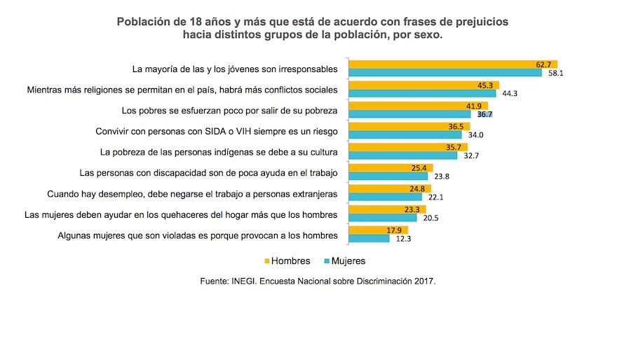 ¡¿No que no?! 10 datos que reflejan la discriminación en México