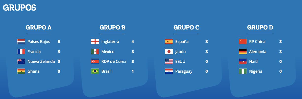 Mundial Sub20: México pierde ante Corea del Norte y complica su clasificación