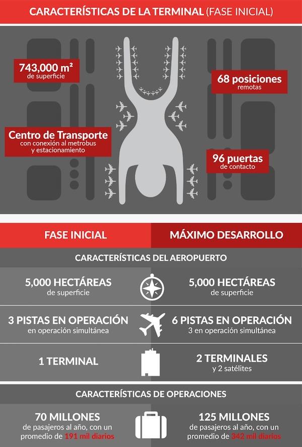 NAICM-infografia