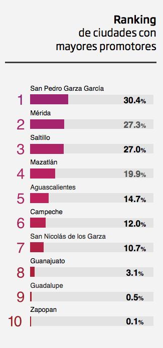 ¡A hacer las maletas! Estas son las 10 mejores ciudades de México para vivir