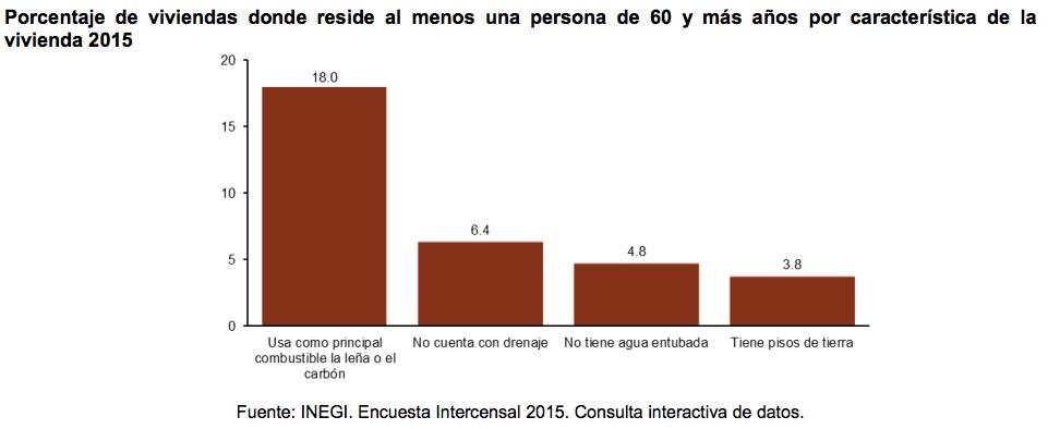 Los mexicanos estamos envejeciendo rápidamente, ¿estás preparado?