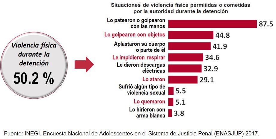 El 59.4% de los adolescentes procesados tiene entre 18 y 22 años: INEGI