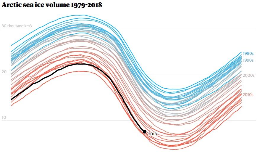 Volumen de hielo marino del Ártico 1979-2018