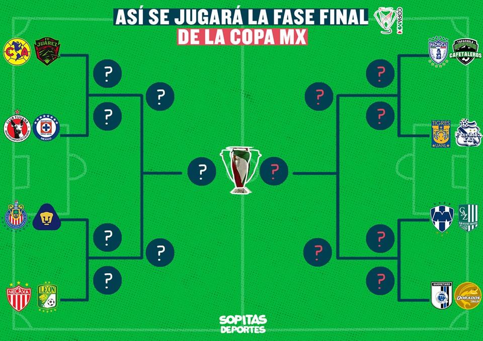 ¿Cuándo se jugarán los Octavos de Final de la Copa MX?