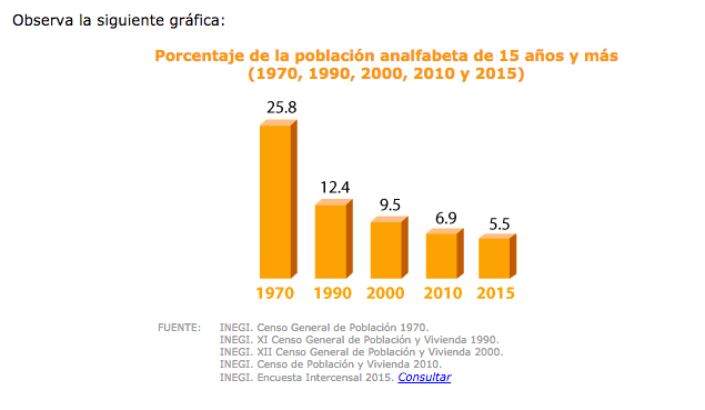 ¿Educación para todas y todos? Qué tanto ha avanzado México en alfabetización