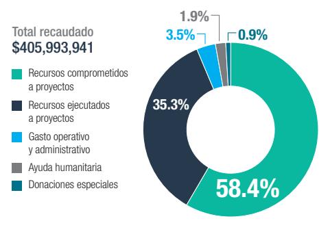 19S: A un año del sismo: Fideicomiso Fuerza México, la iniciativa privada por la reconstrucción