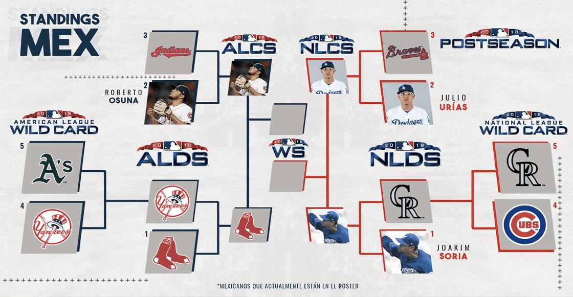Todo lo que debes saber sobre las Series de Campeonato de la MLB