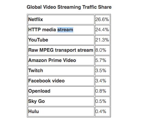 ¿Qué tanto te consumen las plataformas de streaming como Netflix?