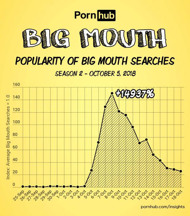 'Big Mouth': la serie de Netflix más popular entre las búsquedas de Pornhub