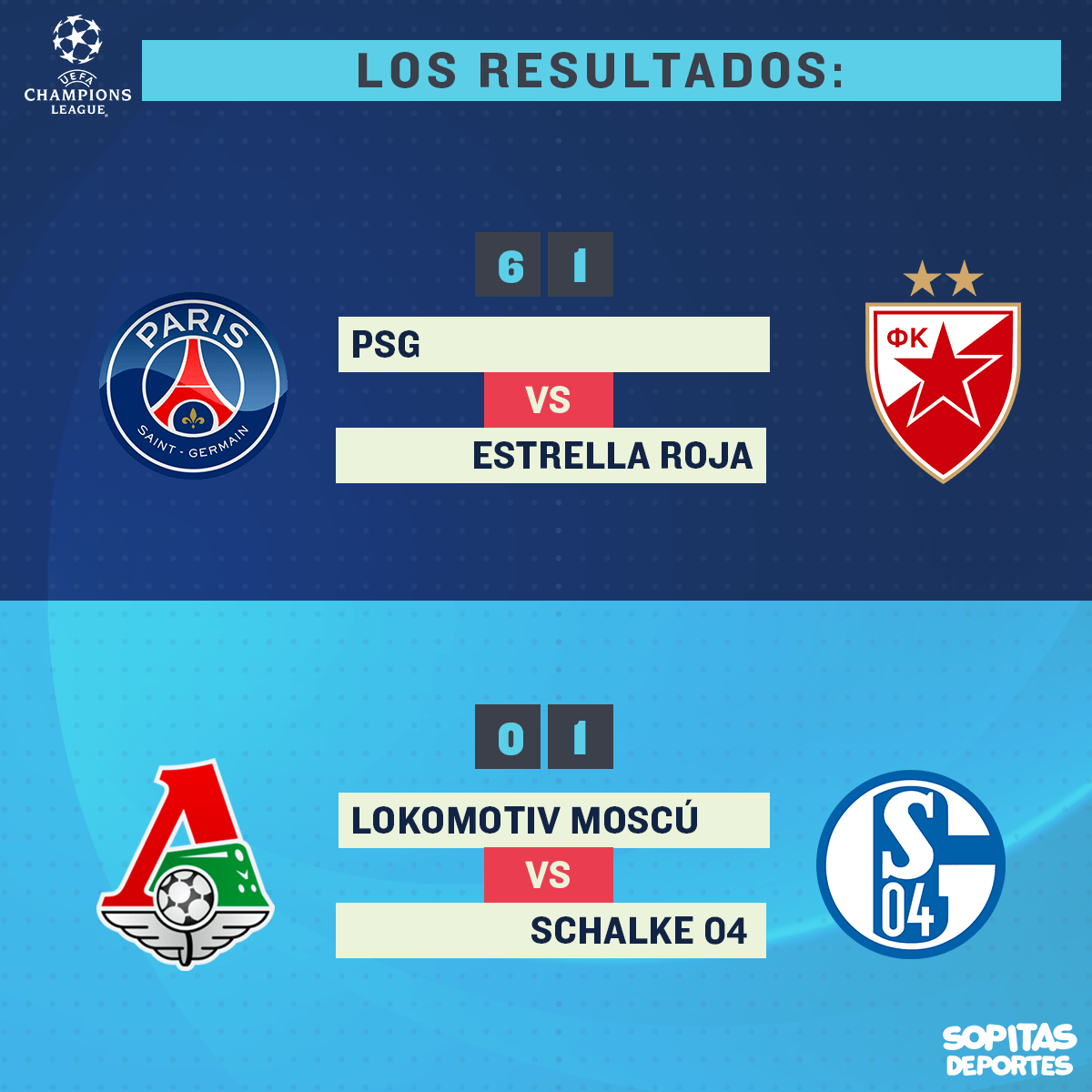 PSG aplastó al Estrella Roja y Schalke derrotó al Lokomotiv
