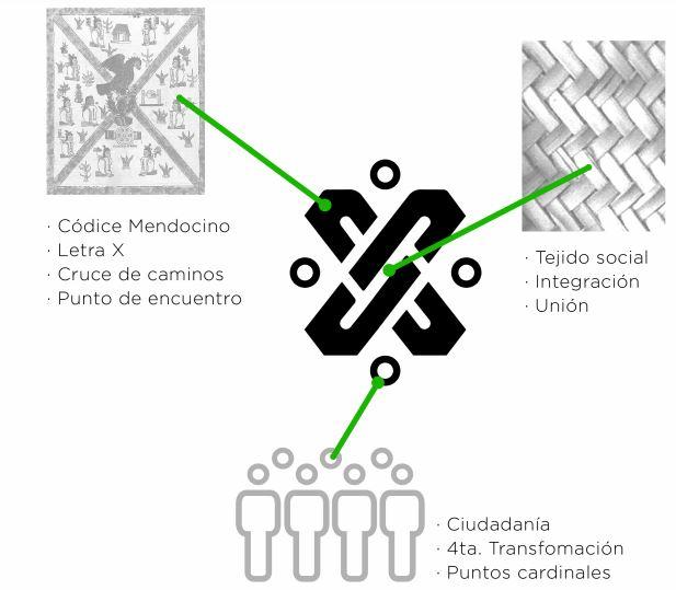 ¡Finalmente! Habemus logo ganador para la imagen institucional de la CDMX