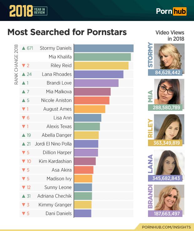 PornHub 2018: Esto fue lo más buscado en el año (cof cof Fortnite cof cof)