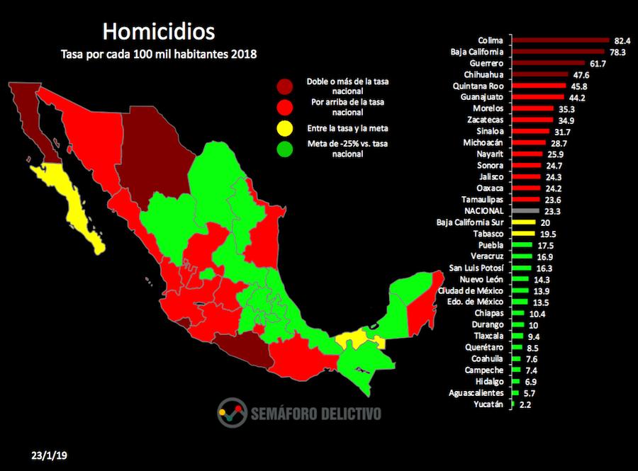 En Mexico, 2018 fue el ano mas violento: Semaforo Delictivo