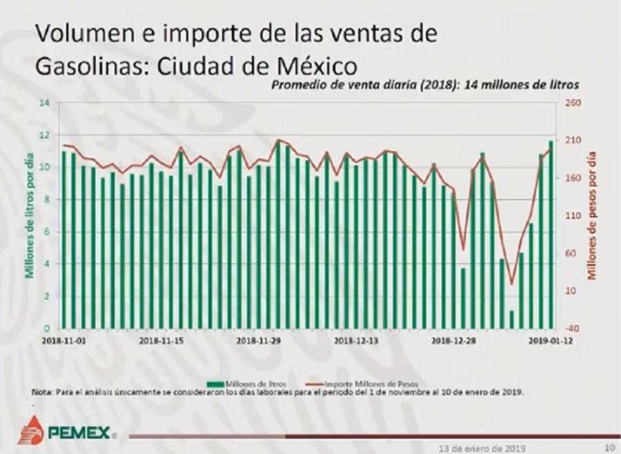 Ventas de Pemex en CDMX