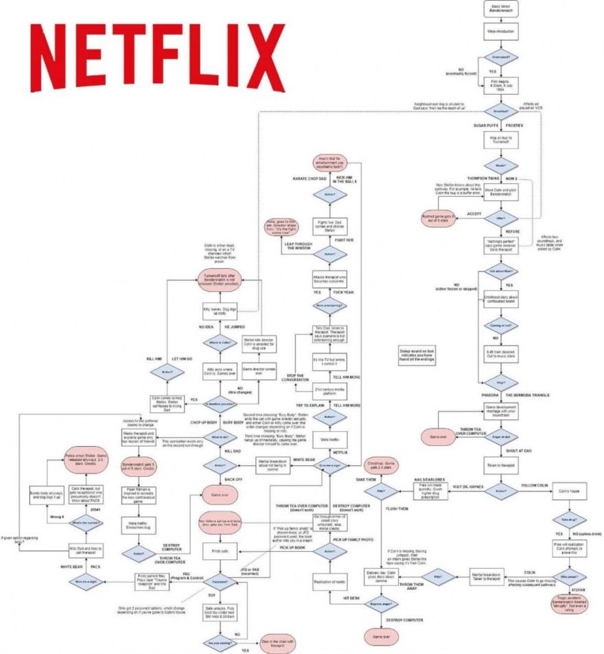 Estos diagramas te llevan a todos los finales de 'Black Mirror: Bandersnatch'
