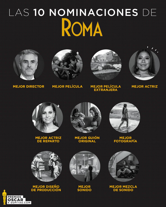 ¿Por qué 'ROMA' hizo historia en las nominaciones a los premios Oscar 2019?