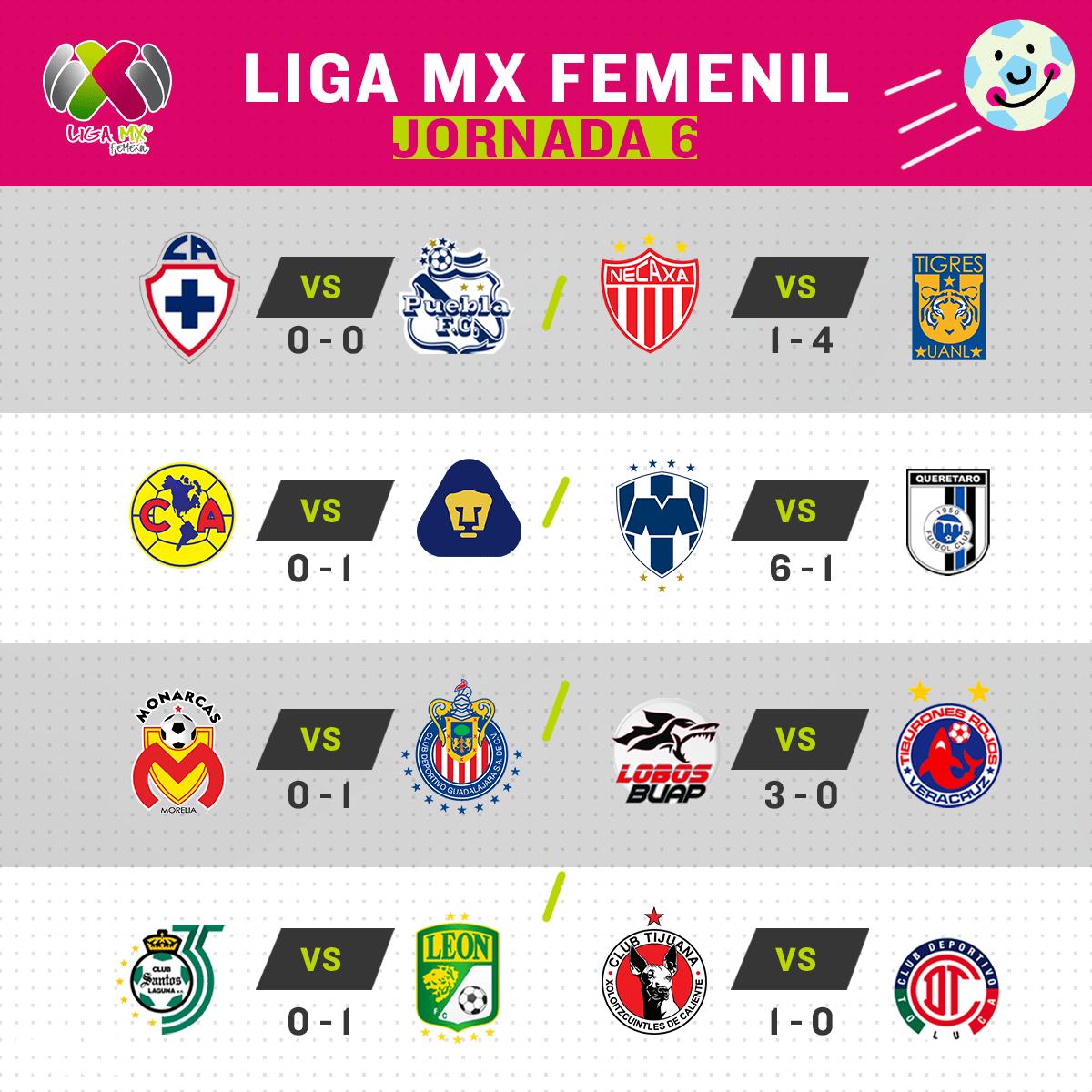 Descartan desaparición de la Liga femenil MX