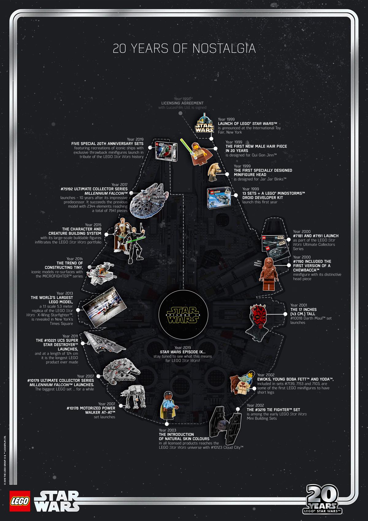 Infografía de Lego de Star Wars